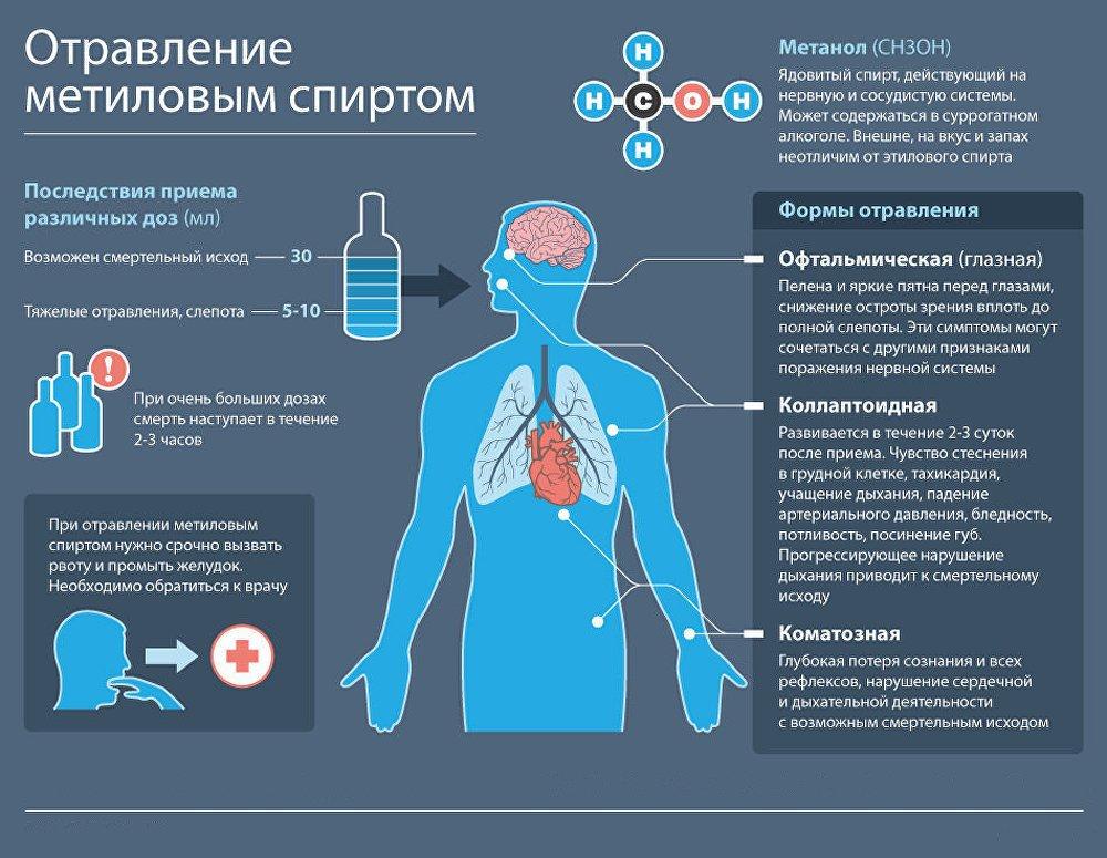 Действие метанола на организм человека