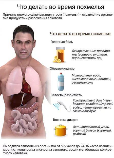 Что выпить при похмельном синдроме