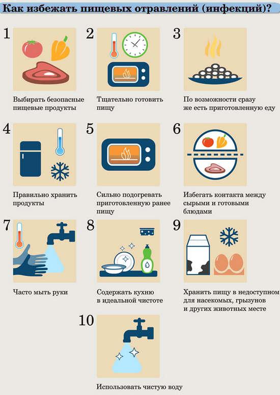 Что делать при пищевом отравлении? Симптомы и лечение в домашних условиях