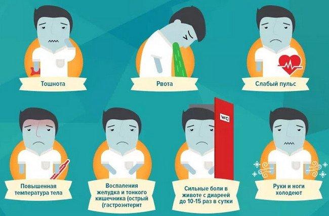 Что делать в случае отравления